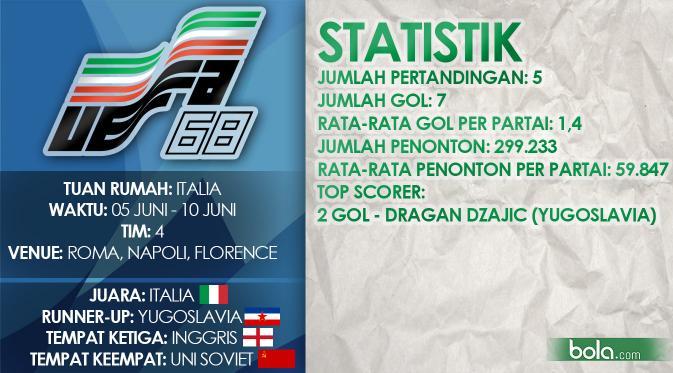 Data pertandingan Piala Eropa Italia 1968 (Bola.com/Samsul Hadi)