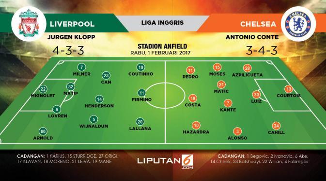 Lapangan Liverpool Vs Chelsea (Liputan6.com/Trie yas)