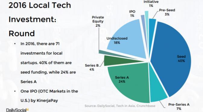 Laporan Daily Social tentang Pendanaan Startup Teknologi di Indonesia