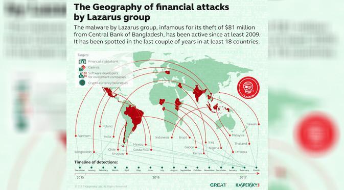 Indonesia Kena Serangan Mematikan Hacker Lazarus - Tekno